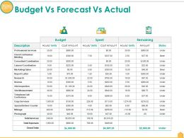 Budget Vs Forecast Vs Actual Ppt Pictures Information