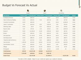 Budget Vs Forecast Vs Actual Ppt Powerpoint Presentation Gallery
