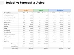 Budget Vs Forecast Vs Actual Ppt Powerpoint Presentation Inspiration