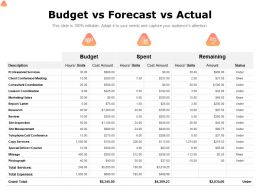 Budget Vs Forecast Vs Actual Ppt Powerpoint Presentation