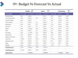 Budget Vs Forecast Vs Actual Ppt Slide Templates