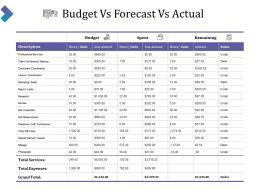 Budget Vs Forecast Vs Actual Ppt Slide Templates