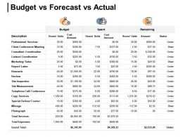 Budget Vs Forecast Vs Actual Remaining Spent Ppt Powerpoint Presentation Gallery Skills