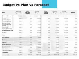 Budget Vs Plan Vs Forecast Approved Variance Ppt Powerpoint Presentation Show Vector