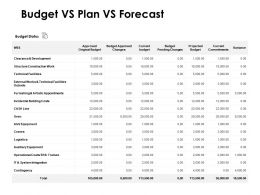 Budget Vs Plan Vs Forecast Logistics Ppt Powerpoint Presentation Icon Skills