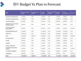 Budget Vs Plan Vs Forecast Powerpoint Graphics