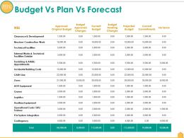 Budget Vs Plan Vs Forecast Ppt Gallery Example Topics
