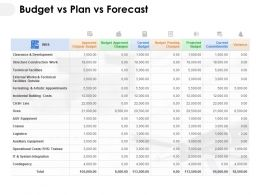 Budget Vs Plan Vs Forecast Ppt Powerpoint Presentation Inspiration