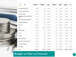 Budget VS Plan VS Forecast Ppt Powerpoint Presentation Professional Designs