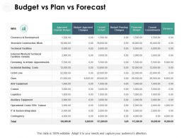 Budget Vs Plan Vs Forecast Technical Ppt Powerpoint Presentation Pictures Icon