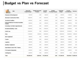 Budget Vs Plan Vs Forecast Variance Development Ppt Powerpoint Presentation Gallery Vector
