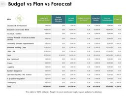Budget Vs Plan Vs Forecast Variance Technical Ppt Powerpoint Presentation Ideas Outfit