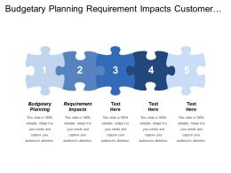 Budgetary Planning Requirement Impacts Customer Satisfaction Know