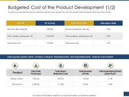 Budgeted Cost Of The Product Development Activity Process Of Requirements Management Ppt Portrait