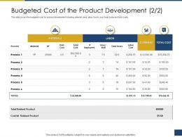 Budgeted Cost Of The Product Development Process Process Of Requirements Management Ppt Icon