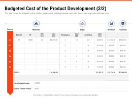 Budgeted Cost Of The Product Development Process Requirement Gathering Methods Ppt Diagrams