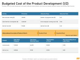 Budgeted Cost Of The Product Development Produced Ppt Powerpoint Ideas Icon
