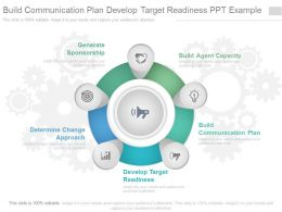 Build Communication Plan Develop Target Readiness Ppt Example