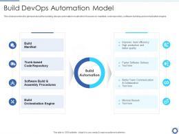 Build Devops Automation Model Devops Automation IT Ppt Graphics