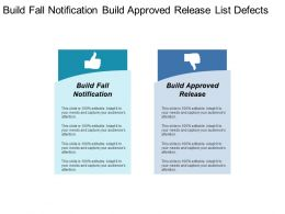 Build Fall Notification Build Approved Release List Defects