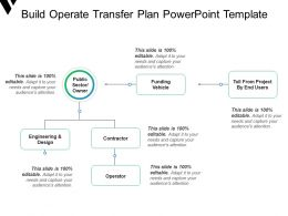 Build Operate Transfer Plan Powerpoint Template