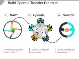 Build Operate Transfer Structure