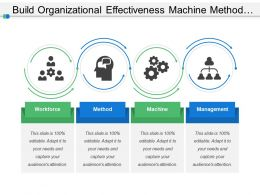 Build Organizational Effectiveness Machine Method And Management