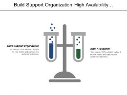 Build Support Organization High Availability Auto Scaling