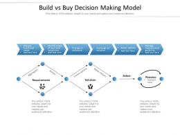 Build Vs Buy Decision Making Model