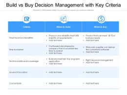 Build Vs Buy Decision Management With Key Criteria