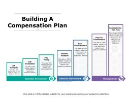 Building A Compensation Plan Communicate The Plan