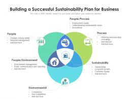 Building A Successful Sustainability Plan For Business