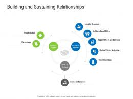 Building And Sustaining Relationships Retail Industry Assessment Ppt Ideas