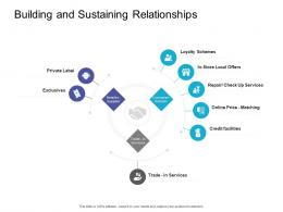 Building And Sustaining Relationships Retail Sector Overview Ppt Infographic