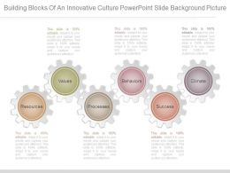 Building Blocks Of An Innovative Culture Powerpoint Slide Background Picture