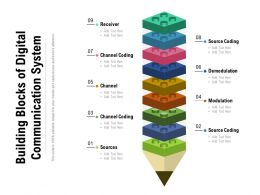 Building Blocks Of Digital Communication System