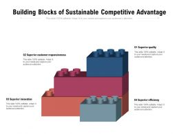 Building Blocks Of Sustainable Competitive Advantage