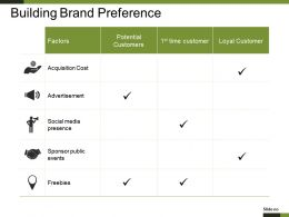 Building Brand Preference Powerpoint Graphics