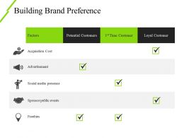 Building Brand Preference Powerpoint Show