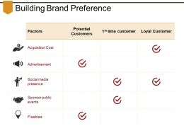 Building Brand Preference Powerpoint Slide Designs