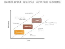 Building Brand Preference Powerpoint Templates