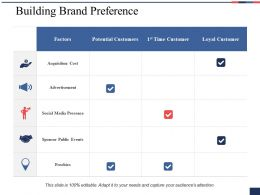 Building Brand Preference Ppt Summary Design Inspiration