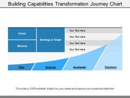 Building Capabilities Transformation Journey Chart Ppt Images Gallery