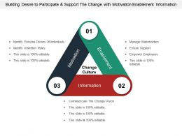 Building Desire To Participate And Support The Change With Motivation Enablement Information