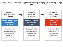 Building Desire To Participate And Support With Preparing Managing And Reinforcing Change