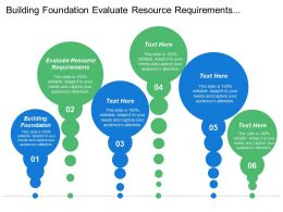 Building Foundation Evaluate Resource Requirements Examine Corporate Value