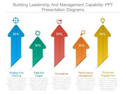 Building Leadership And Management Capability Ppt Presentation Diagrams