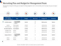 Building Management Team Recruiting Plan And Budget For Management Team Social Ppt Layout