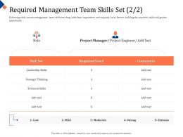 Building Management Team Required Management Team Skills Set Project Ppt Powerpoint Pictures