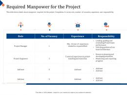 Building Management Team Required Manpower For The Project Required Ppt Powerpoint File